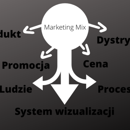 Marketing Mix 7P, 4P, 7C, 4C i 5 wariantów PR