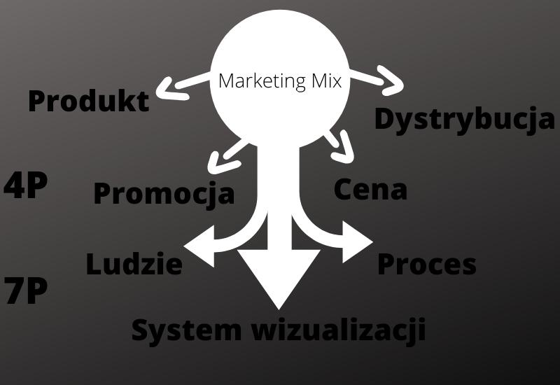 Marketing Mix 7P, 4P, 7C, 4C i 5 wariantów PR